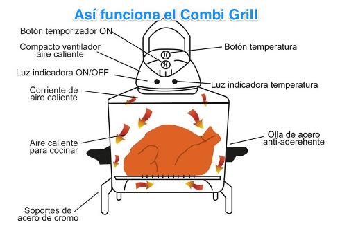 Así funciona el Combi Grill